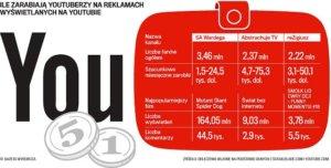 Ile zarabia się na Instagramie i YouTube