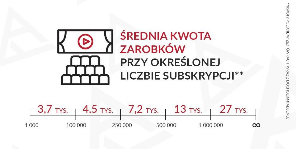 Ile zarabiają YouTuberzy w polsce