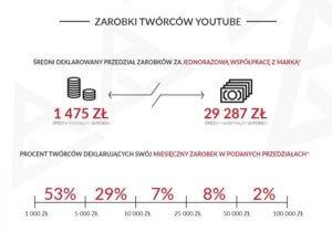 zarobki polskich youtuberow