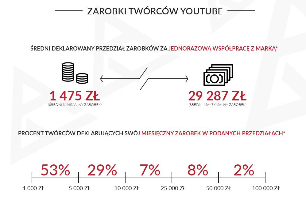 łączne zarobki youtuberów