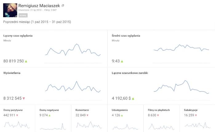 Ile zarabiają popularni YouTuberzy w Polsce