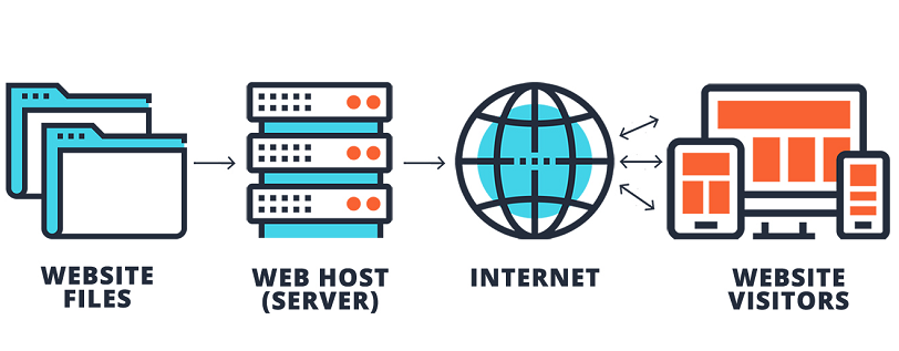 hosting dla wordpress