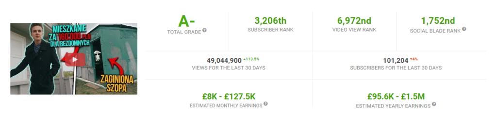 ile zarabiają popularni youtuberzy