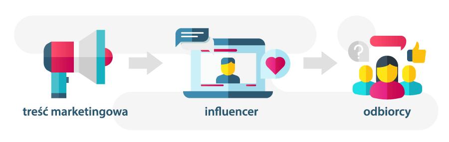 influencer maketing w polsce