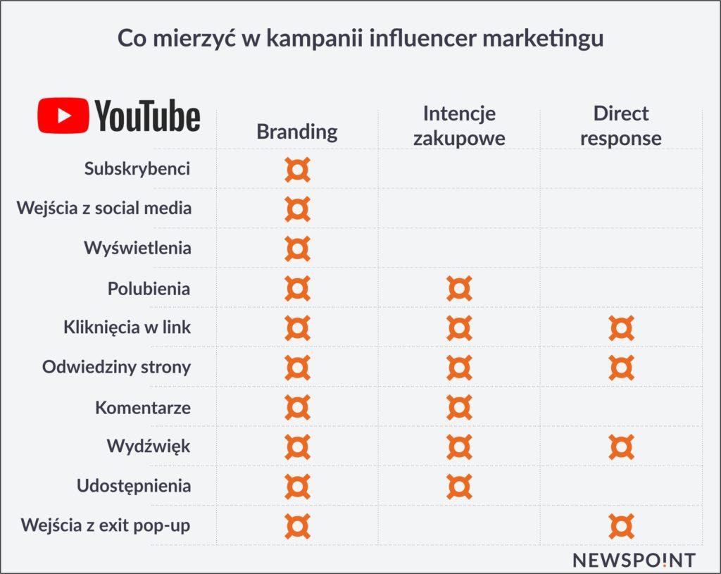 influencer marketing a youtuberzy
