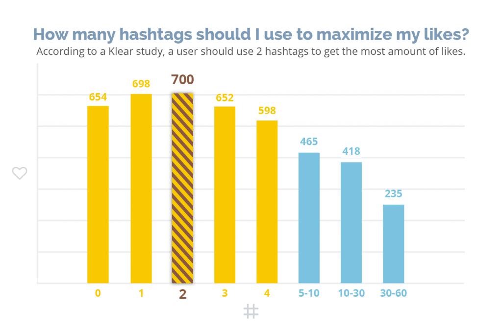 wyszukiwanie najpopularniejszych hashtagów