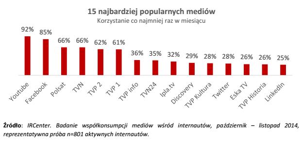 youtube w polsce statystyki